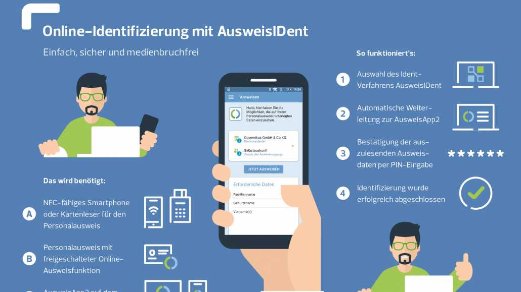 PostIdent-Alternative mit Personalausweis