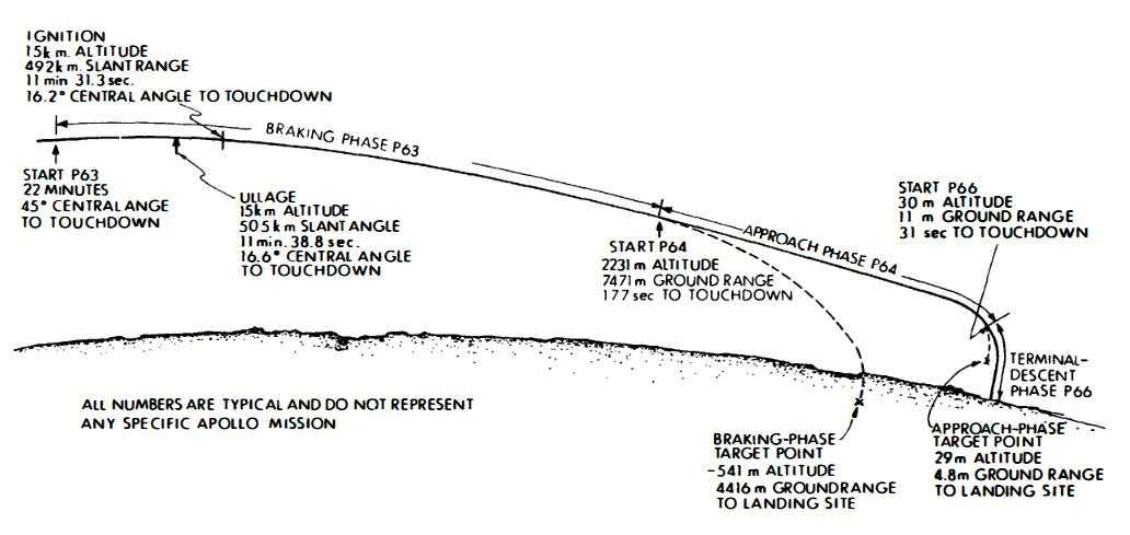 Die verschiedenen Phasen bei der Landung: Bei P66 (ab 30 m Höhe) wurde auf Halbautomatik umgeschaltet, mit manueller Steuerung.