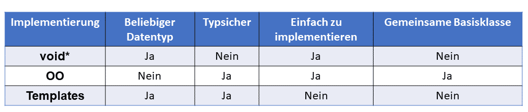 C++ Core Guidelines: Type Erasure