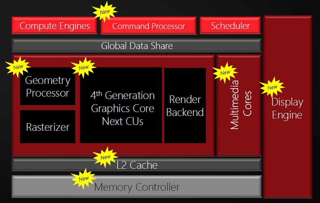 AMD hat für die Polaris-Architektur große Teile seines bisherigen GPU-Designs umgekrempelt.