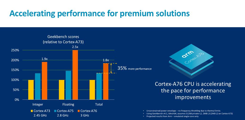 Für den Cortex-A76 mit 3 GHz verspricht ARM die 2,5-fache Gleitkomma-Performance des Cortex-A73 mit 2,45 GHz.