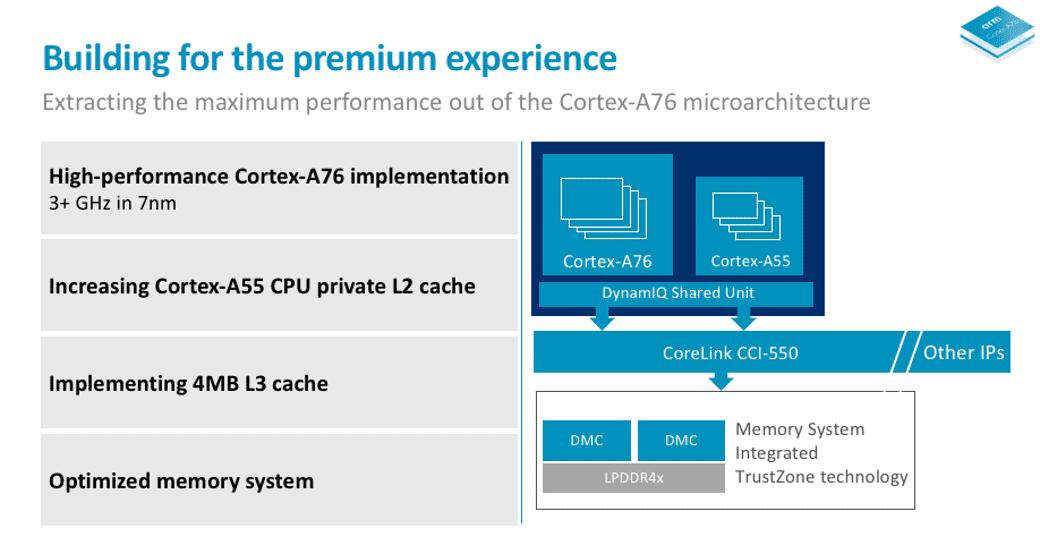 Typisches SoC mit Cortex-A76 aus der 7-nm-Fertigung: Vier starke Kerne mit 3 GHz im DynamIQ-Verbund mit vier Cortex-A55.