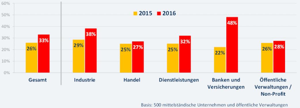 Vor allem Banken und Versicherungen schätzen die Bedrohungslage durch Ransomware im Jahr 2016 als hoch ein.