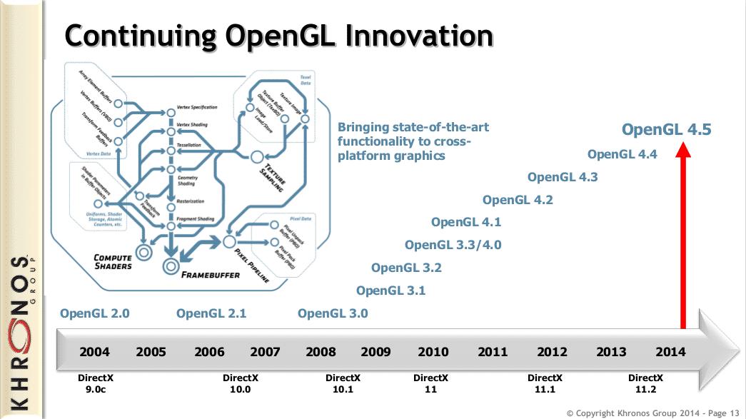 Mesa 13.0: Quelloffene Linux-Treiber unterstützten jetzt OpenGL 4.5 (so halb)