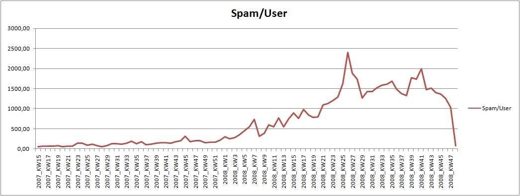 Spam-Statistik von antispameurope
