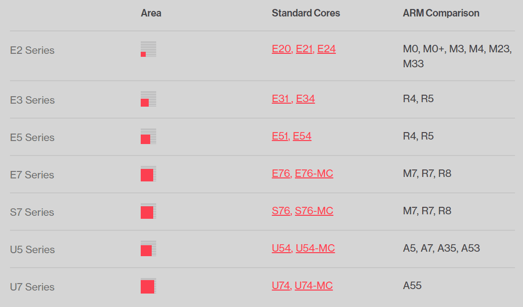 SiFive vergleicht seine sieben RISC-V-Kernfamilien mit Cortex-Typen von ARM.