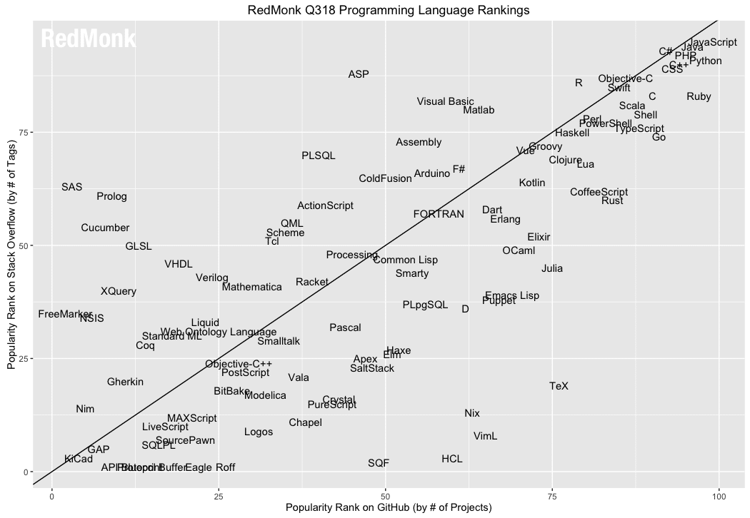 Die Übersicht über alle Programmiersprachen, die RedMonk in der Reihenfolge aufgenommen hat. (Bild: RedMonk)
