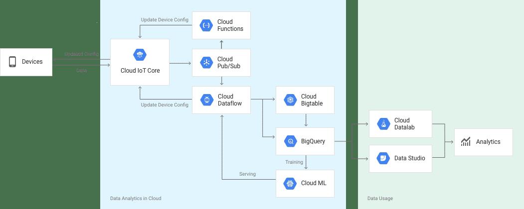 Cloud IoT Core ist die Schnittstelle zwischen Endgeräten und der GCP.