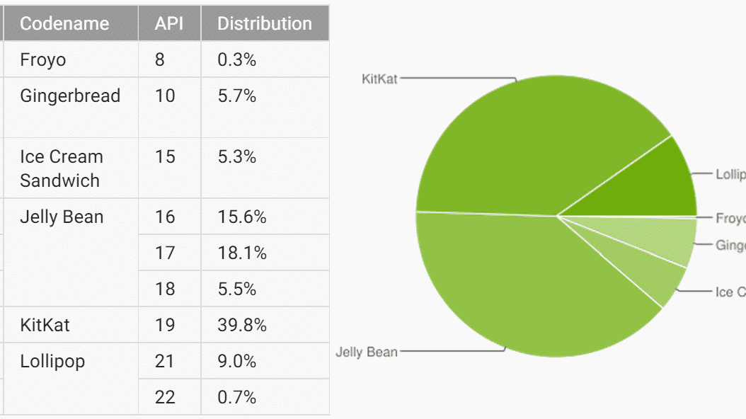 Android-Verteilung: Lollipop nach vier Monaten auf fast 10 Prozent
