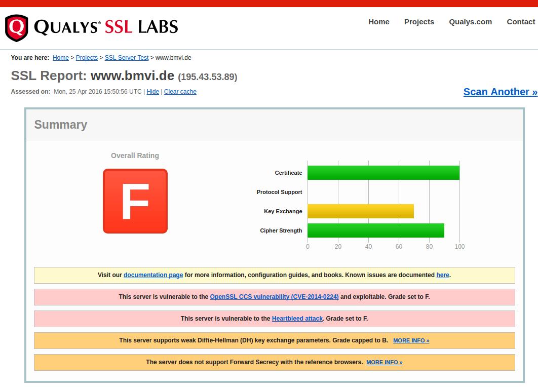 """Ein """"F"""" entspricht der Schulnote 6 beim Test der SSL-Labs."""