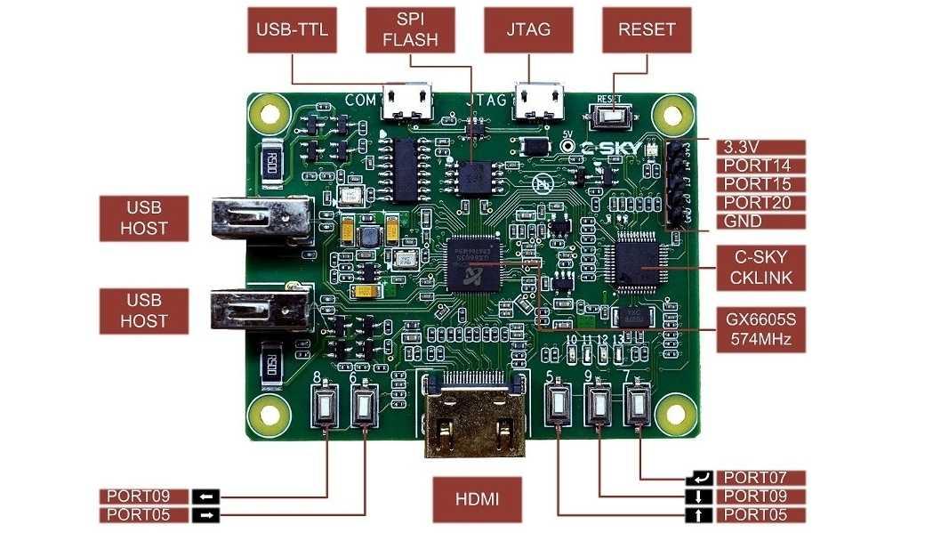 5-Euro-Bastlerboard aus China mit HDMI für Linux