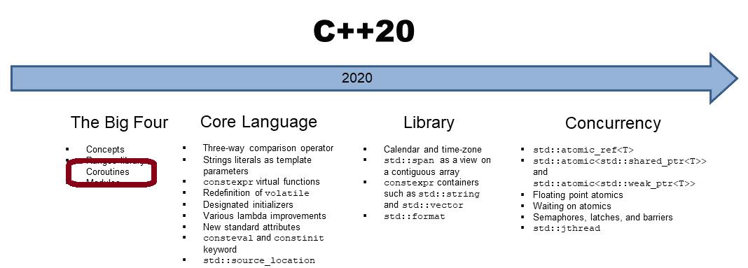 C++20: Coroutinen mit cppcoro