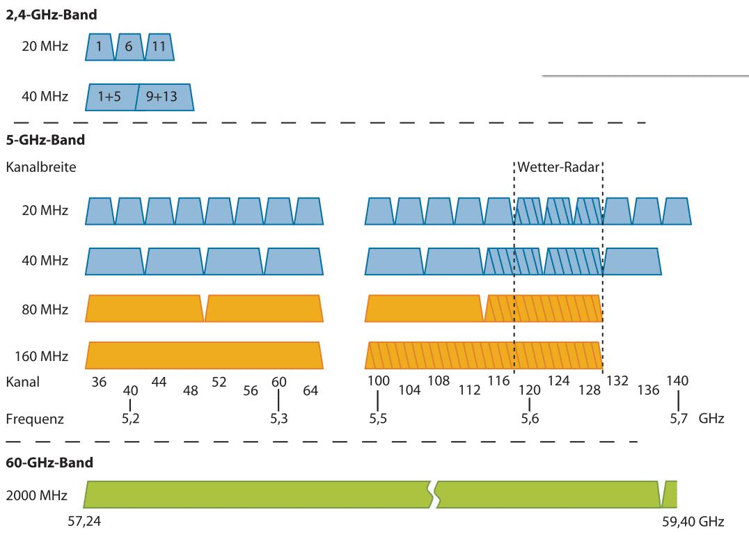 IEEE 802.11ac belegt im 5-GHz-Band bis zu 160 MHz breite Kanäle, was in diesem bislang weitgehend freien Funkbereich absehbar zu Gedränge führen wird. Richtig viel Platz wird der Zimmerfunker 802.11ad bekommen: In Europa sind vier 2000 MHz breite Funkkanäle bei 60 GHz erlaubt.