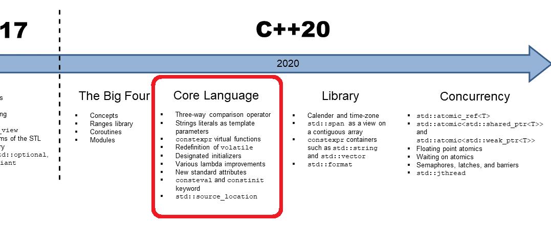 C++: Die Kernsprache