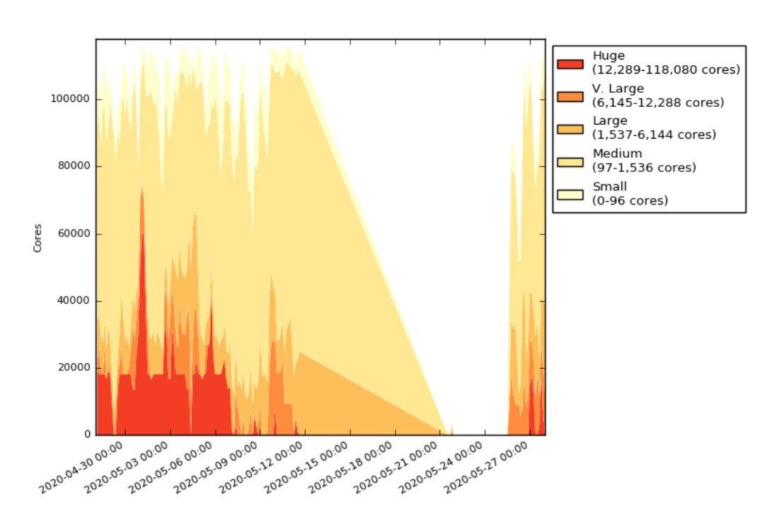 Nach Angriff auf HPC-Systeme: Supercomputing nur zu Geschäftszeiten