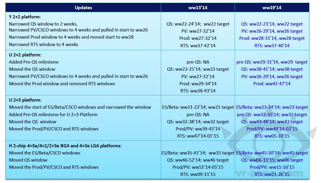 Intels Broadwell-Fahrplan