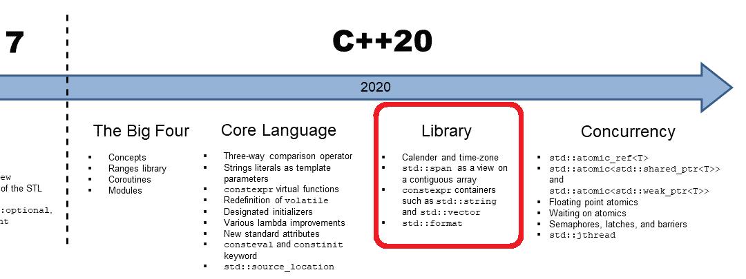 C++20: Überblick zur Bibliothek