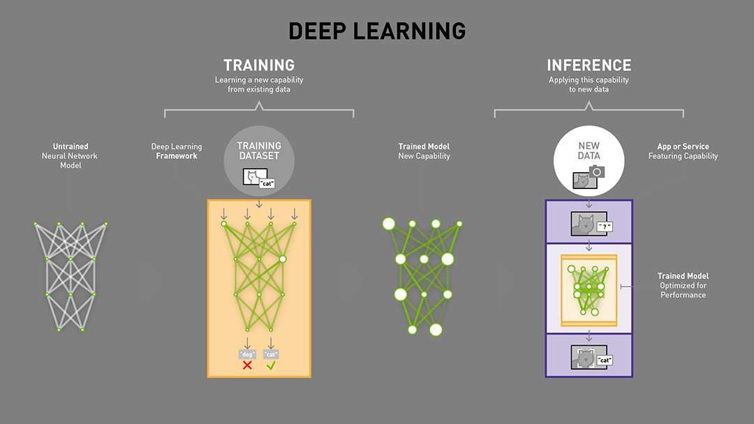 TensorRT setzt als Inference Library auf bereits trainierte neuronale Netze, um neue DAten zu analyiseren.