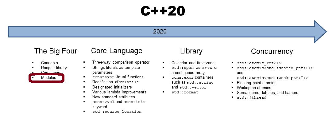C++20: Modul Interface Unit und Modul Implementation Unit