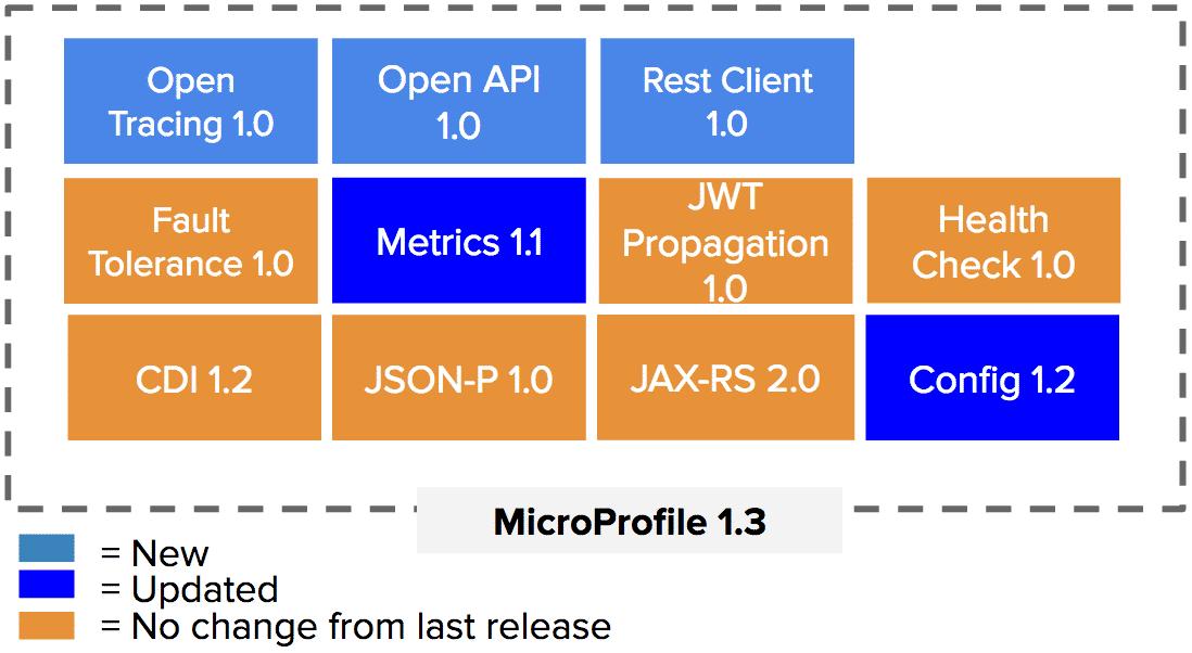 Java: MicroProfile 1.3 bringt drei neue APIs
