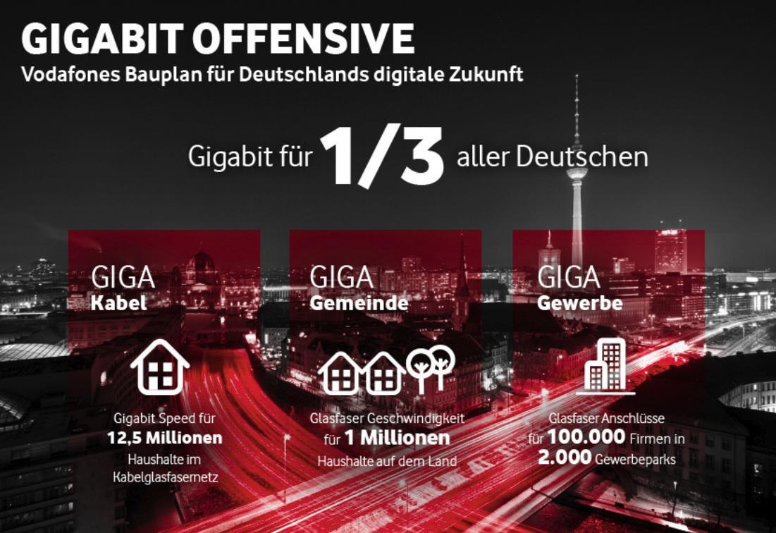 """Gigabit für ein Drittel aller deutschen Haushalte: Vodafone hat seinen """"Bauplan für Deutschlands digitale Zukunft"""" vorgestellt."""