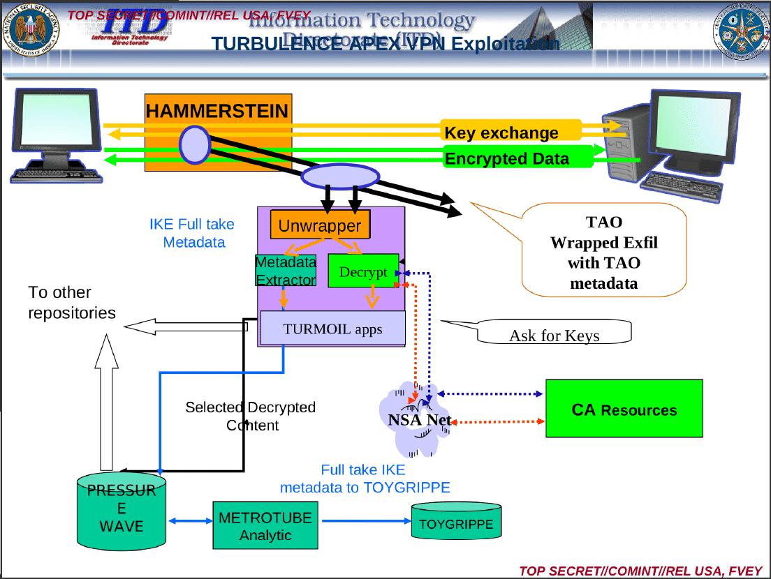 So kann man sich das Knacken von IPsec-Verbindungen vorstellen: Man fragt nach den Schlüsseln -- und wenn die geliefert werden können, bekommt man Zugriff auf die Daten.