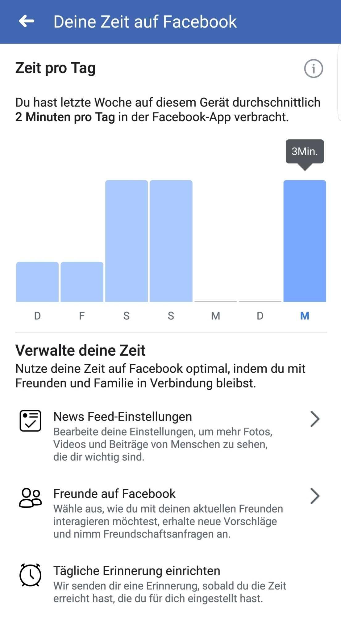Vorbildlich: Nur 2 Minuten pro Tag in der Facebook-App verbracht!