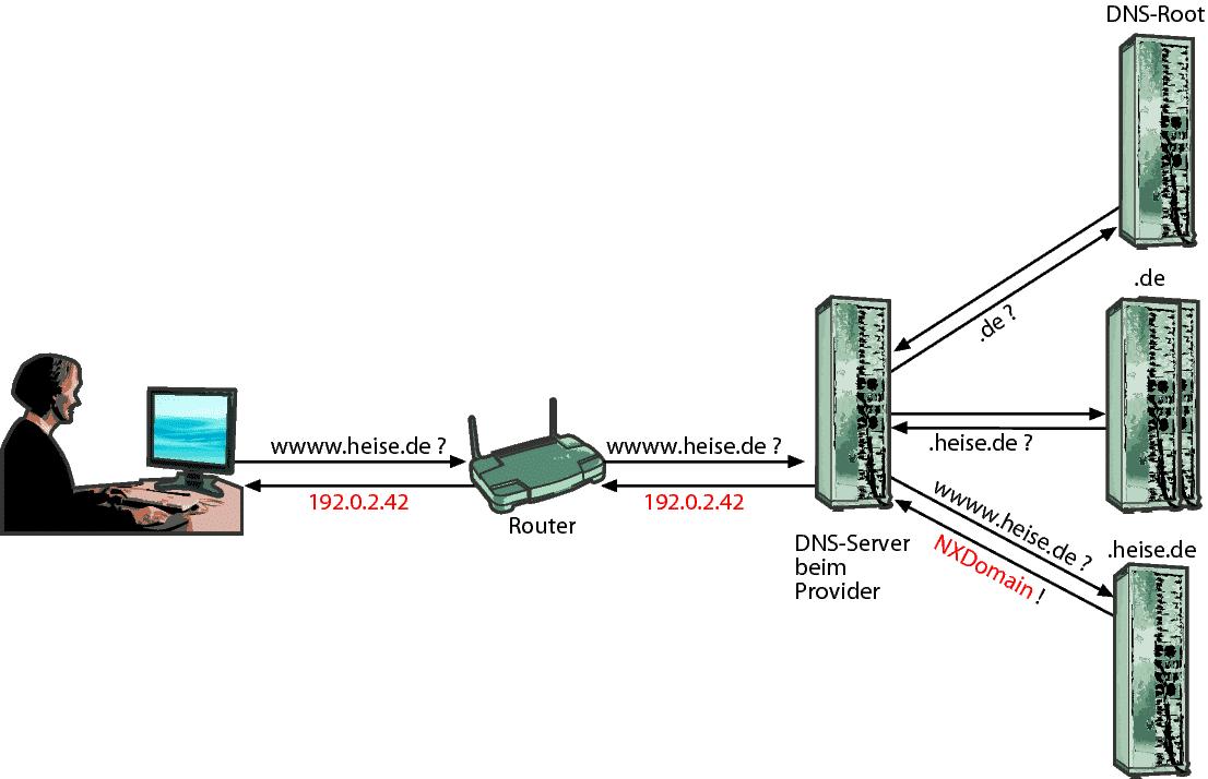 Der DNS-Server des Providers löst stellvertretend für den Kunden den Namen auf und ersetzt im letzten Moment die Fehlermeldung NXDomain durch die Adresse seines Werbe-Servers.
