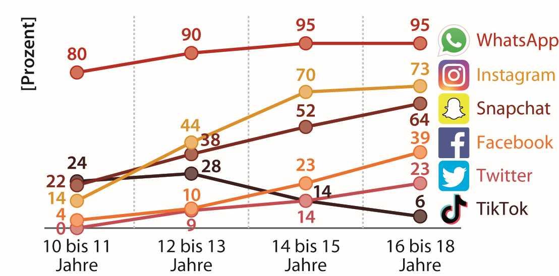 """Bitkom-Studie """"Kinder und Jugendliche in der digitalen Welt"""""""