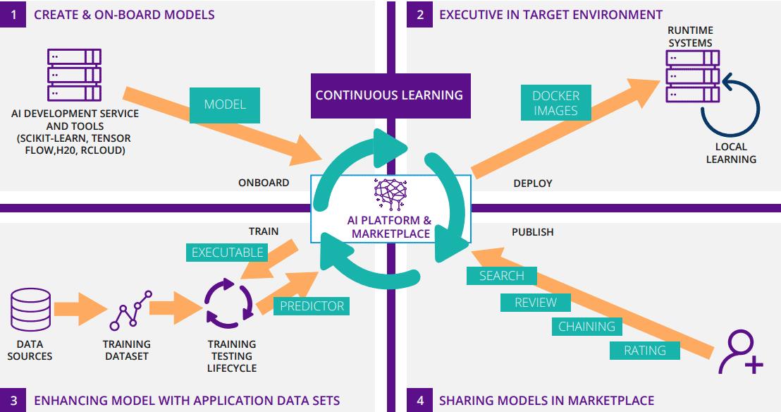 Die Macher unterteilen das Erstellen und Verteilen einer AI-Anwendung in vier Schritte.