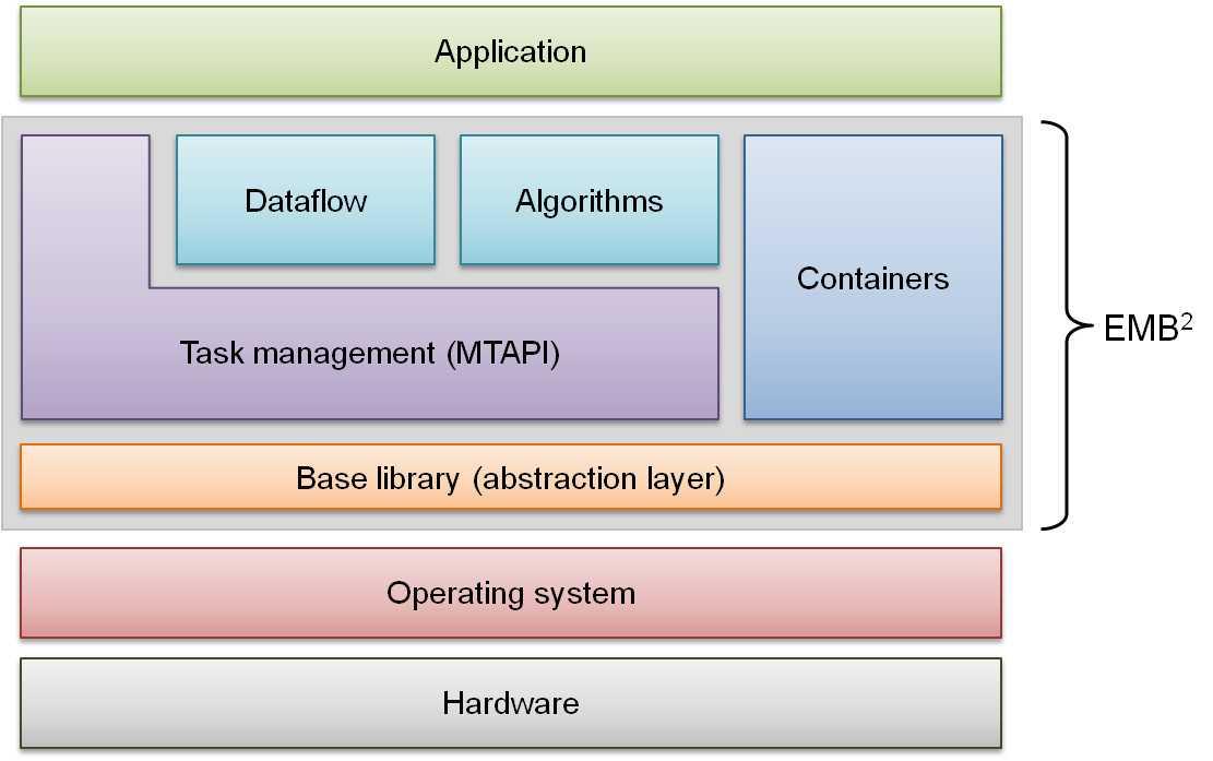 EMB² besteht aus fünf Bausteinen, die die Programmierung eingebetteter Multicore-Systeme unterstützen: MTAPI Task Management, Algorithmen, Dataflow, Containers. Die Basisbibliothek abstrahiert von der konkreten Plattform (Betriebssystem, Prozessor).