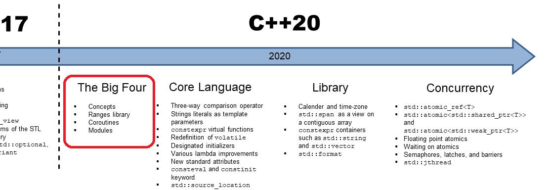 C++20: Die großen Vier