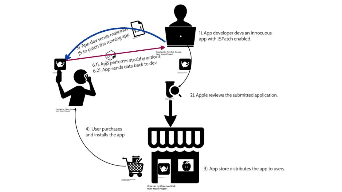 Sicherheitsforscher: Hot-Patching-Tools machen iOS-Apps verwundbar