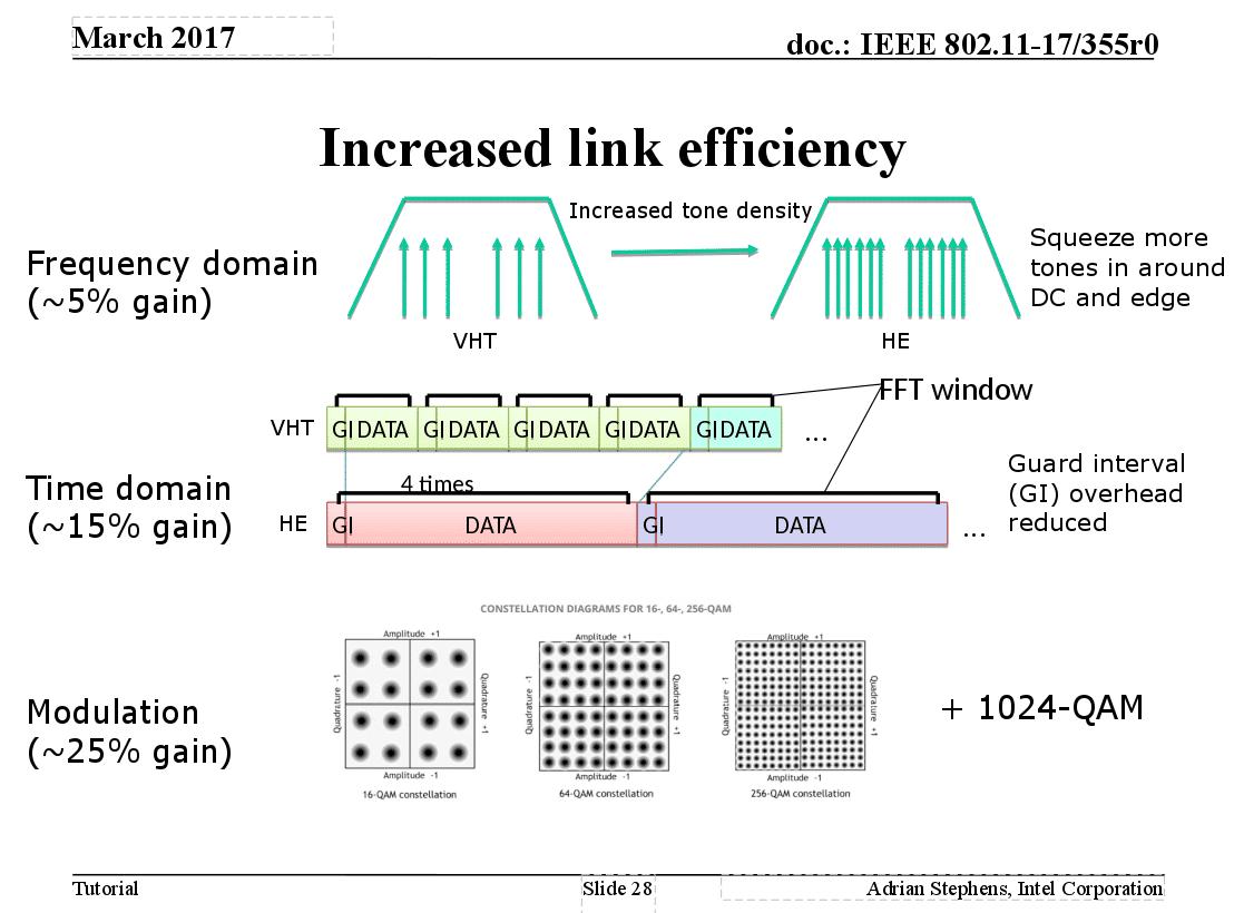 Adrian Stephens, Intel / IEEE