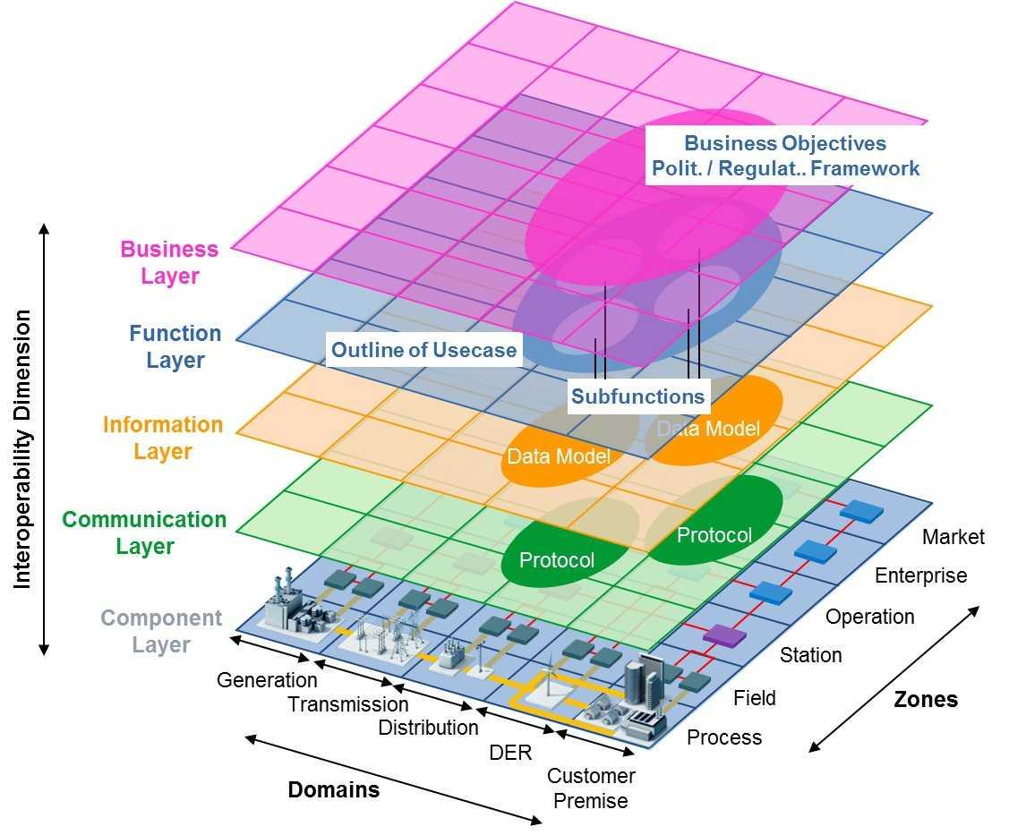 Grafische Veranschaulichung des Smart Grid Architecture Model (SGAM)