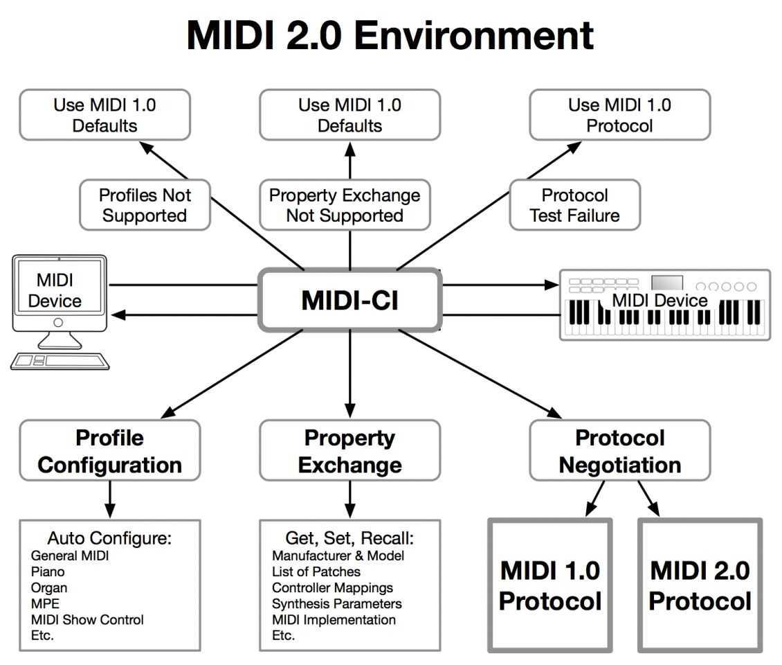 MIDI-CI soll sicherstellen, dass neue MIDI-2.0-Controller auch mit alten MIDI-1.0-Synthesizern zusammenarbeiten.