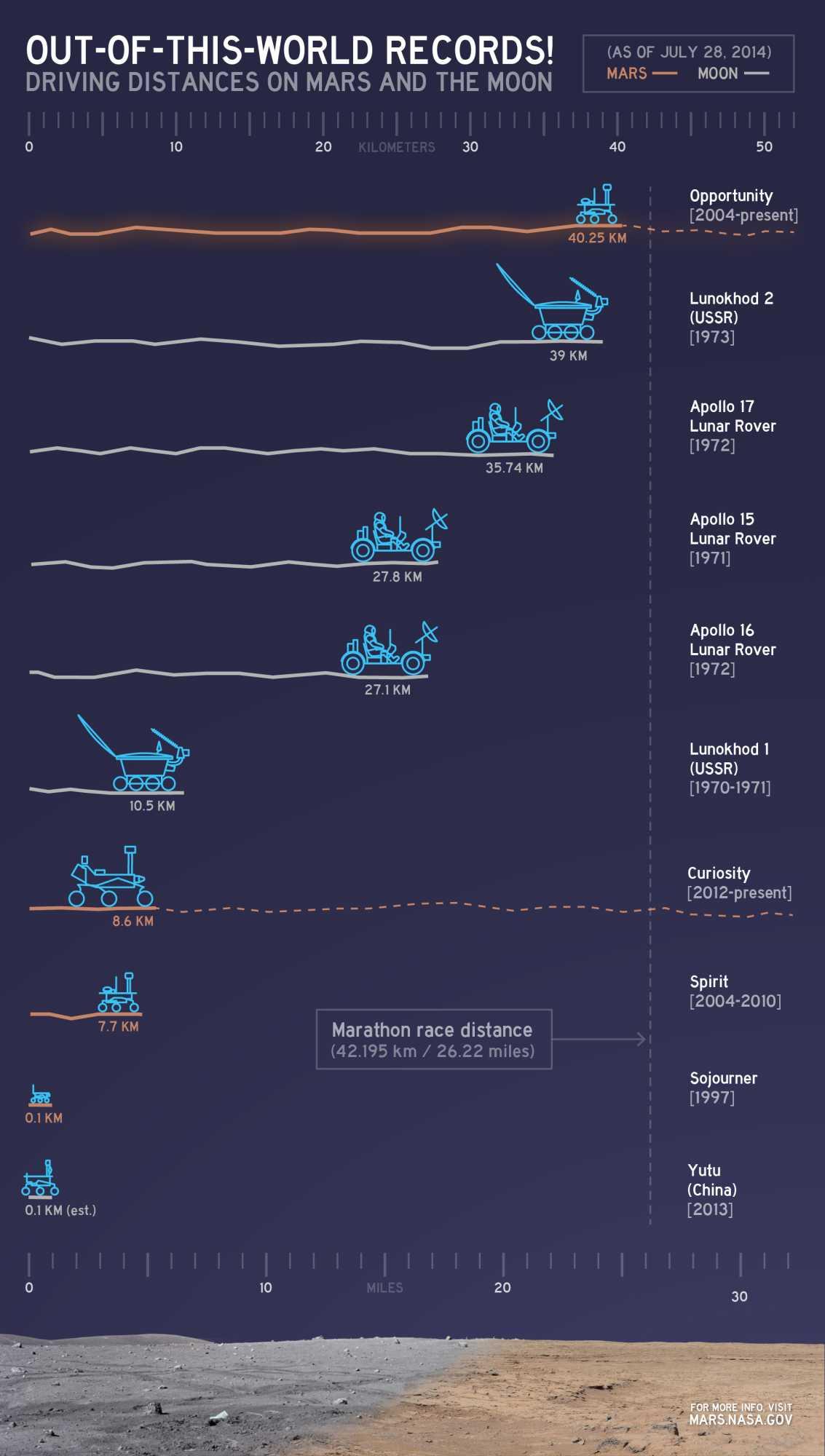Alle Rekordfahrten im Vergleich