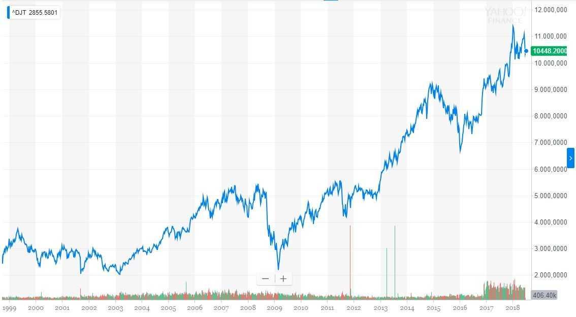 2008 ging's auch mit dem Dow Jones Transportation Average, wie der älteste Aktien-Index der Welt heute heißt, ganz schön bergab