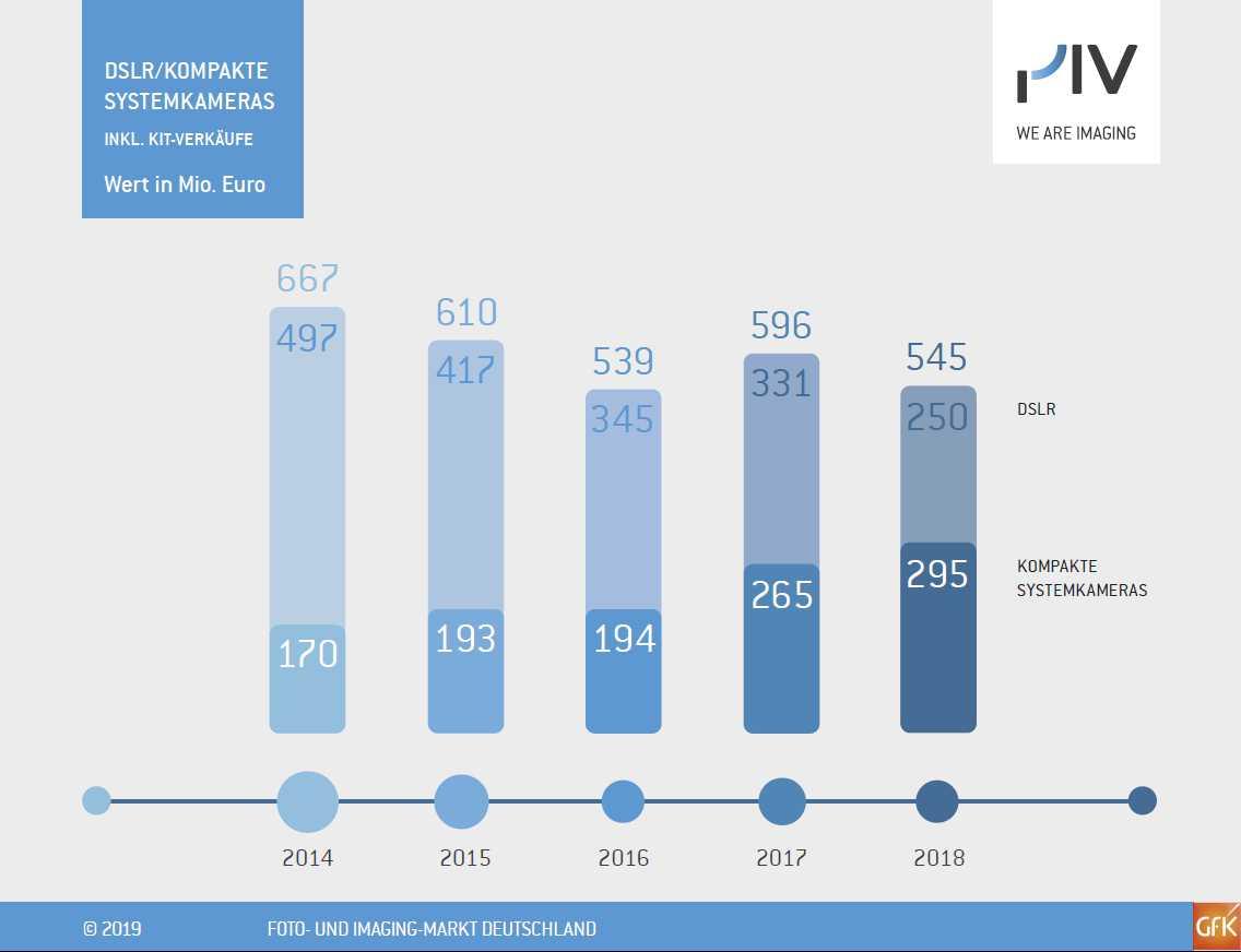 Markt im Umbruch: Hinter den Zahlen des spiegellosen Vollformats