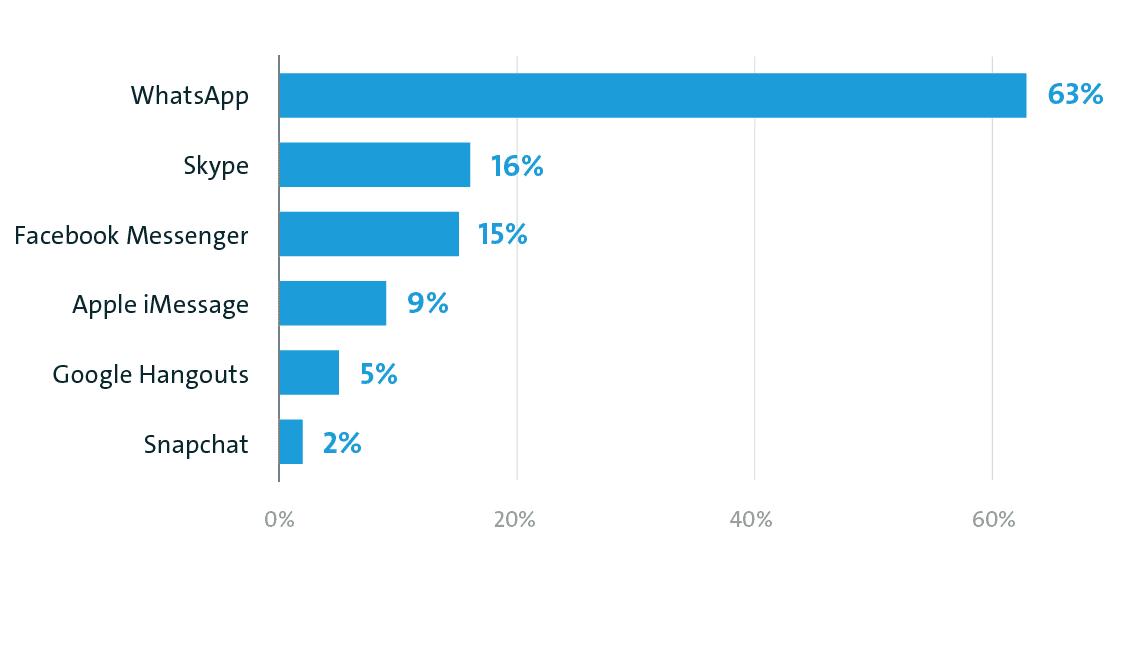 Zwei Drittel der Internetnutzer in Deutschland setzen auf Messenger