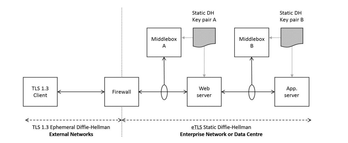 eTLS soll ausschließlich innerhalb des Firmennetzes zum Einsatz kommen.