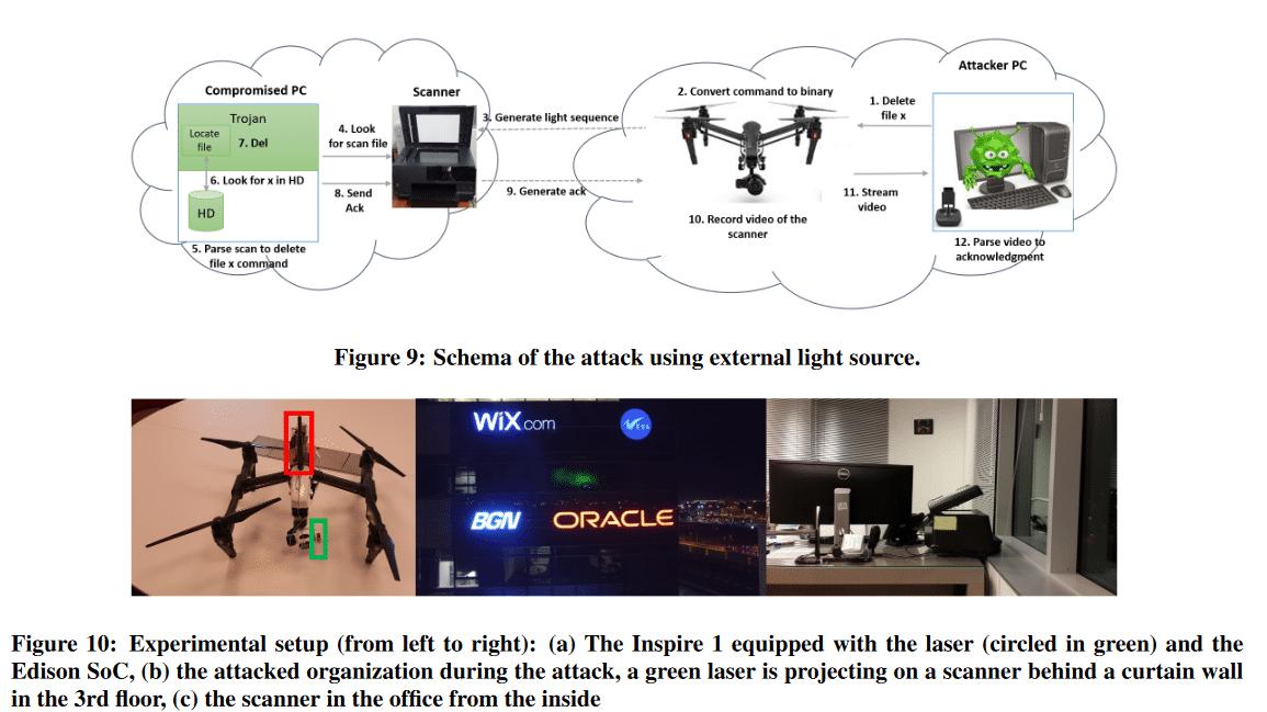 Laserbewehrte Dronen hacken Flachbett-Scanner