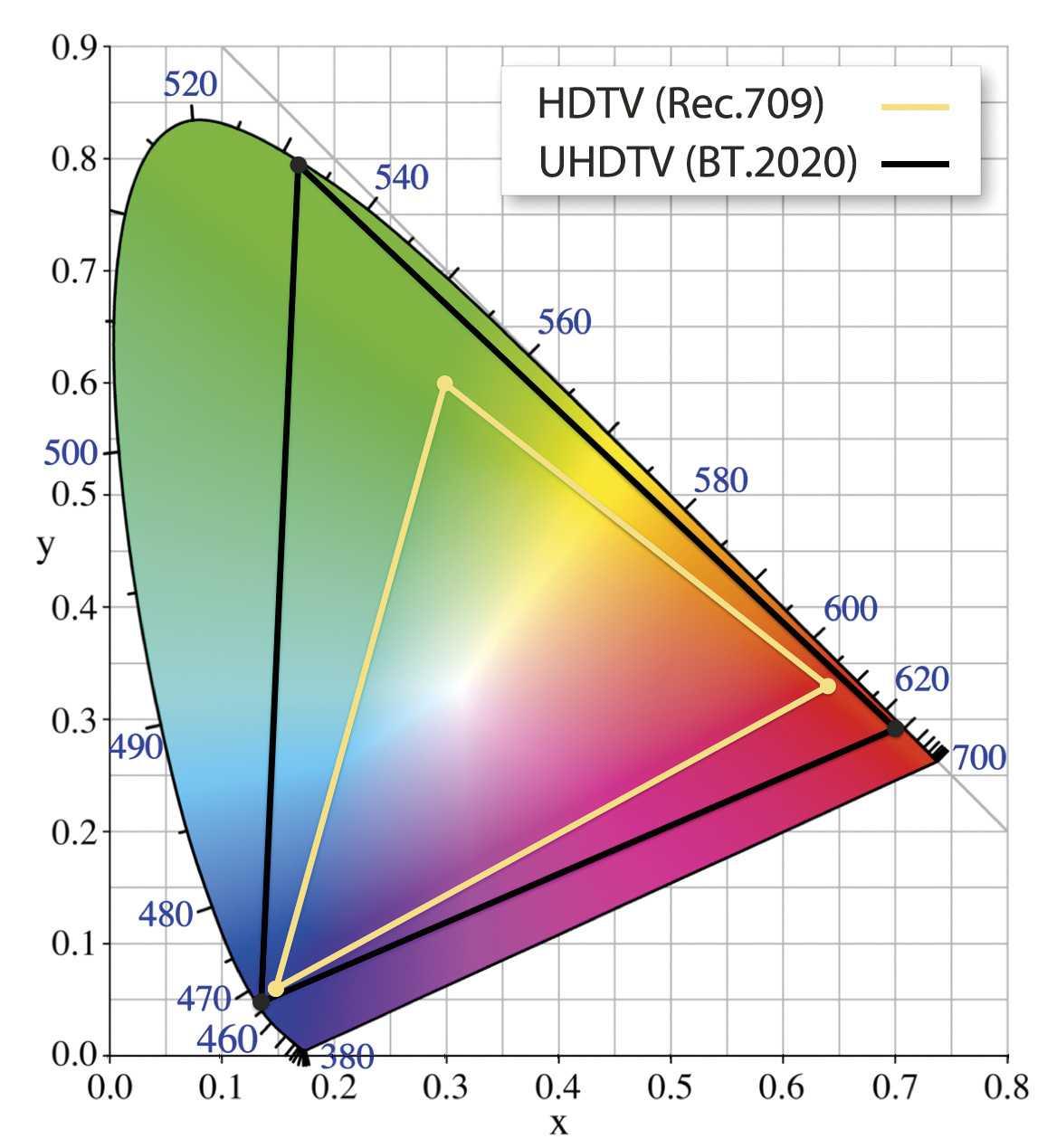 Die Farbräume Rec.709 (HD) und BT.2020 (UHD) im Vergleich. Unterschiede lassen sich beispielsweise bei Goldtönen erkennen.