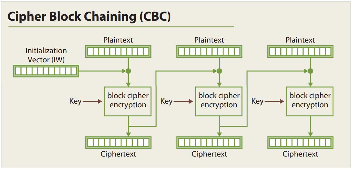 Beim Cipher Block Chaining geht der Ciphertext eines Blocks in die Verschlüsselung des nächsten mit ein.