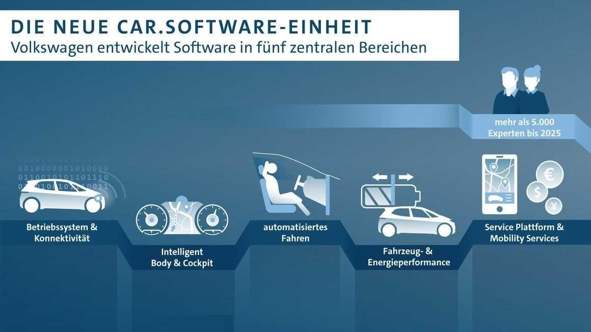 Volkswagen will viel mehr eigene Software entwickeln