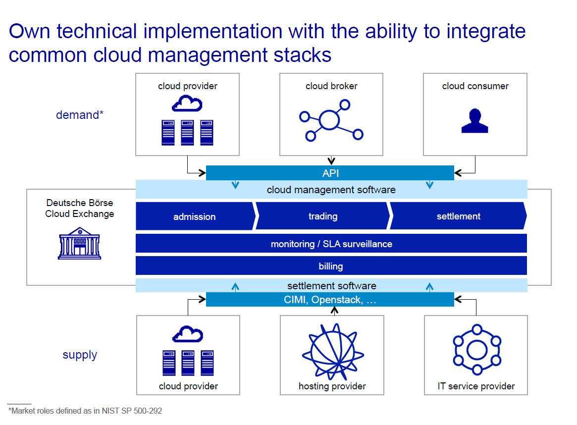 Struktur der Deutsche Börse Cloud Exchange