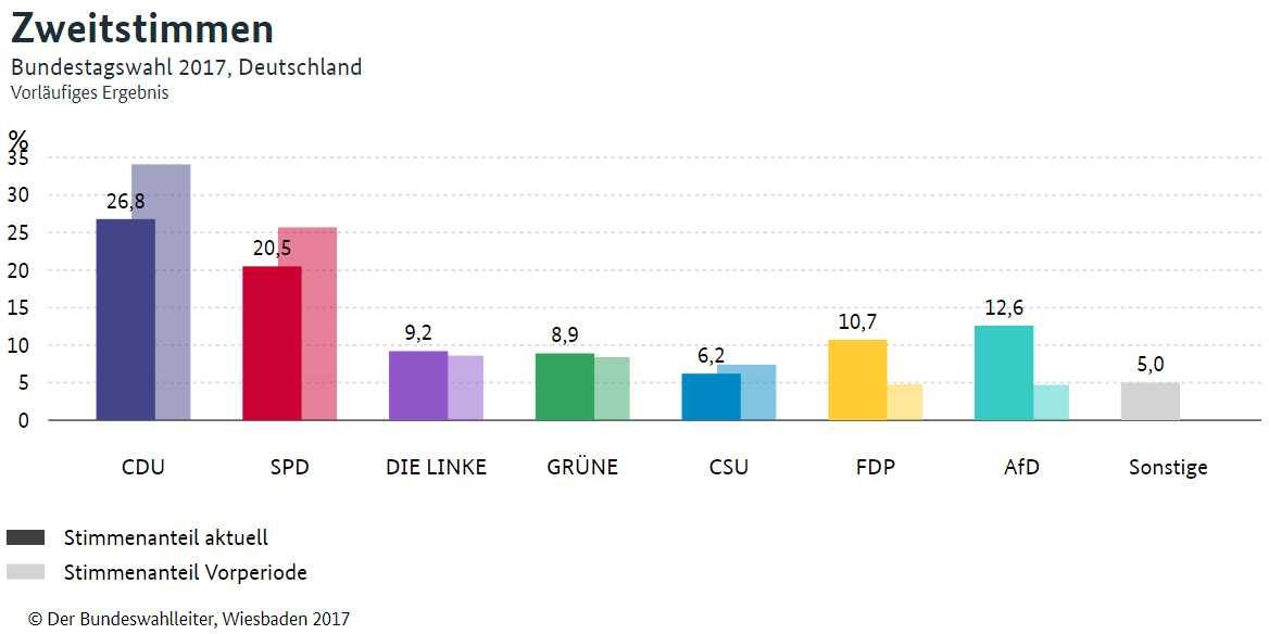 Zu beachten: Der Bundeswahlleiter führt die Ergebnisse von CDU und CSU in der Grafik getrennt auf.