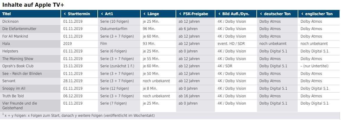 Tabelle: Inhalte auf Apple TV+