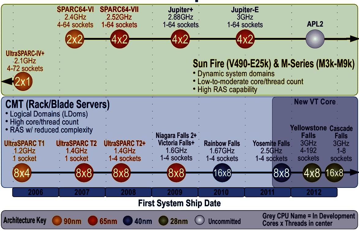 Sparc-Roadmap