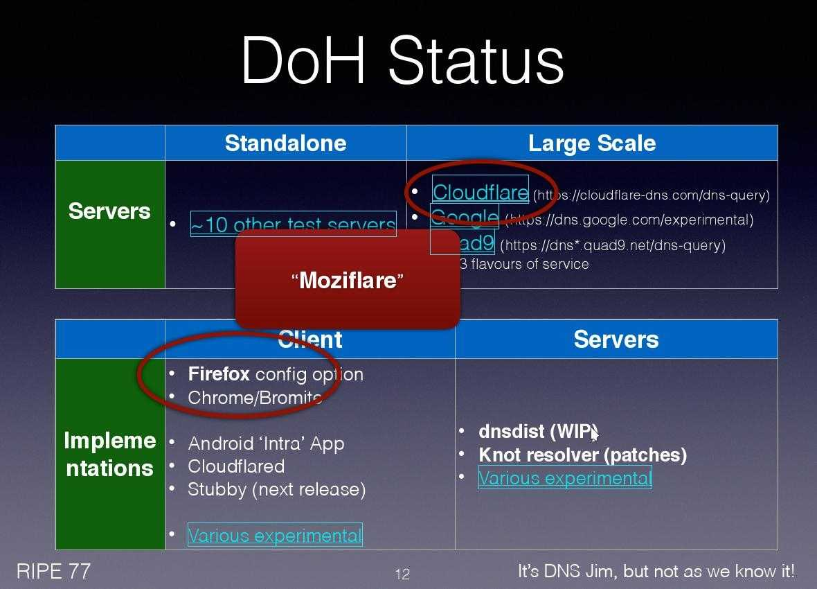 Status von DNS over HTTPS